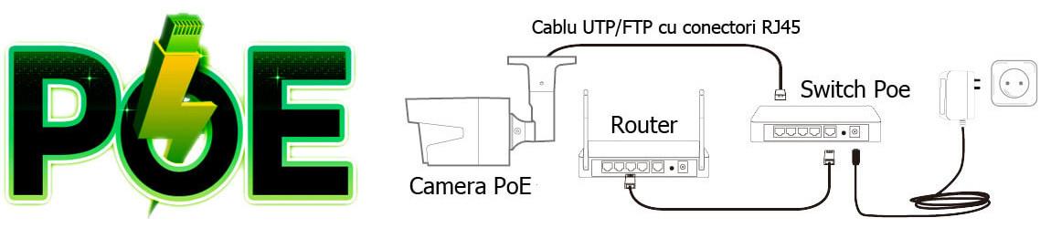Camere IP cu Alimentare PoE