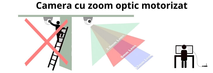 Zoom optic motorizat, ideal pentru reglaje de la distanta